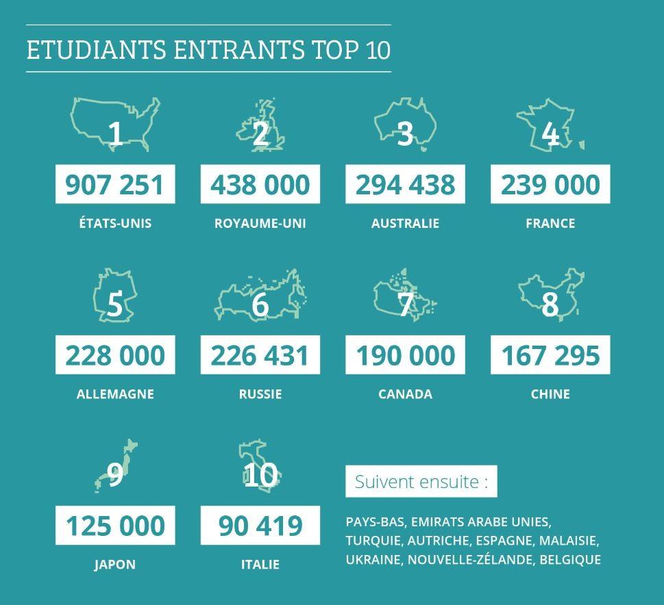 Top 10 : Classement des pays étudiants