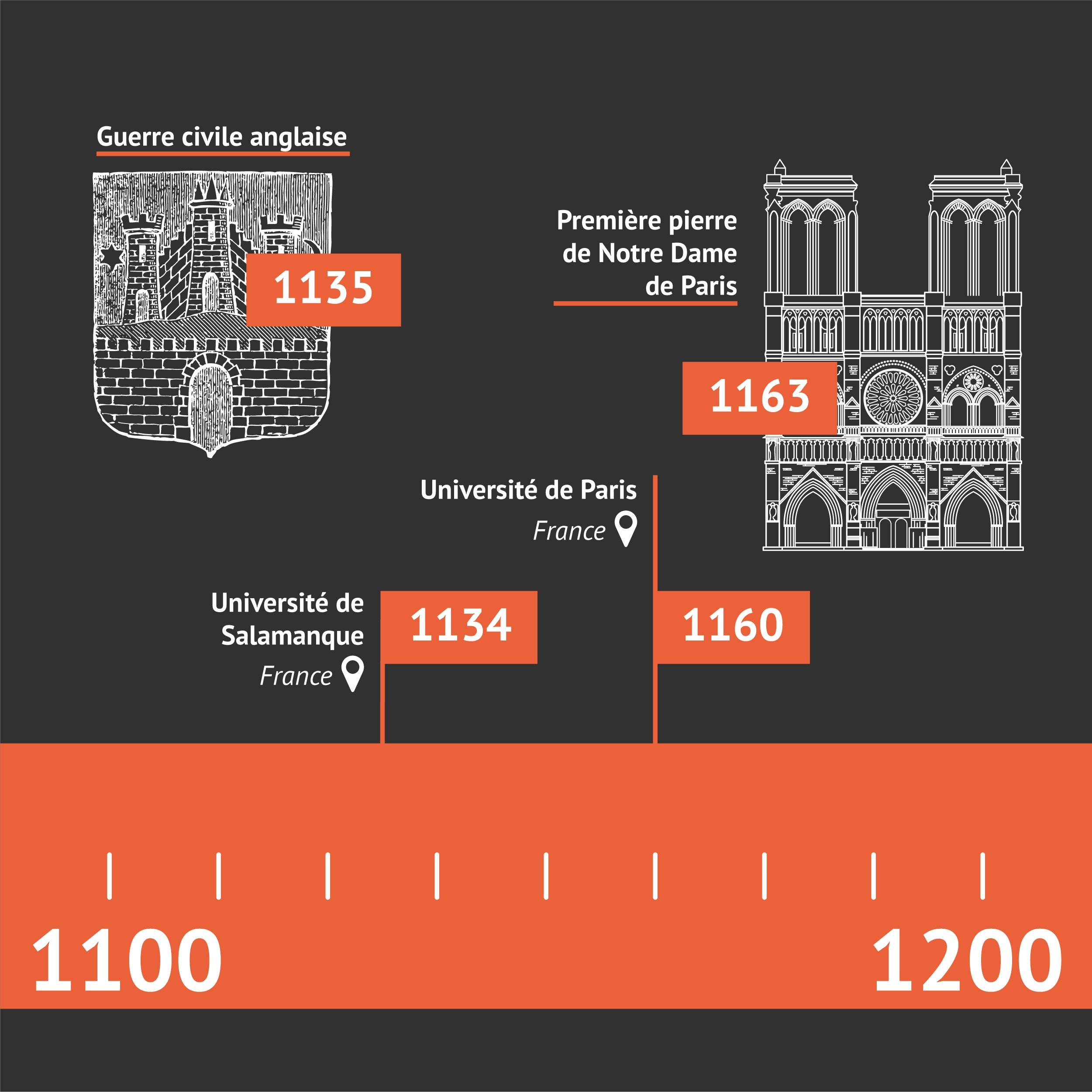 Les 10 plus vieilles universités du monde